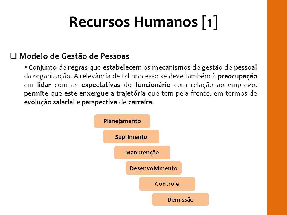 Recursos Humanos [1] RILAY Modelo de Gestão de Pessoas